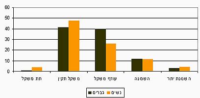 נתוני השמנה - הלשכה המרכזית לסטטיסטיקה