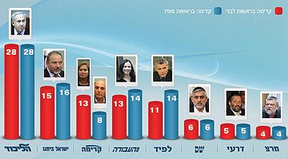 תמונת המצב הפוליטית על פי הסקר