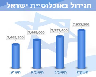 מהי כמות האוכלוסיה בישראל נכון לראש השנה תשע&#34ג ?
