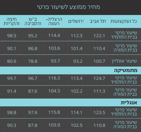מגה וברק לקראת הבגרויות: שיעור פרטי בתל אביב יקר בממוצע ב-27 שקל משיעור BG-23