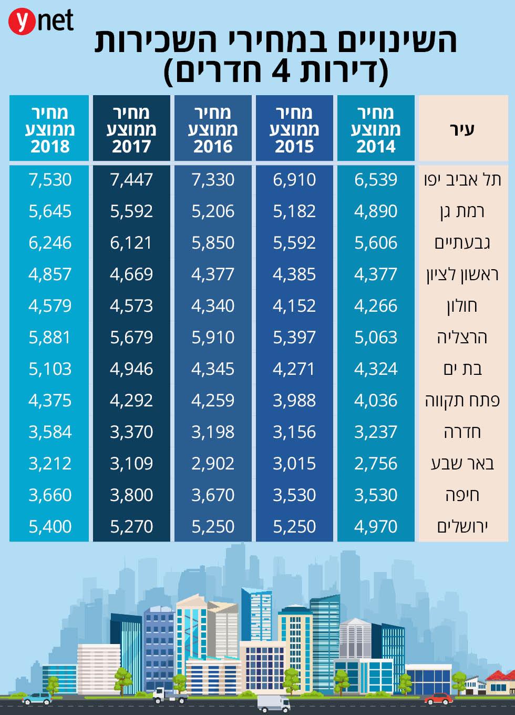 מפוארת ירידה במחירי הדיור? דירוג הערים שבהן עלו מחירי השכירות WL-68