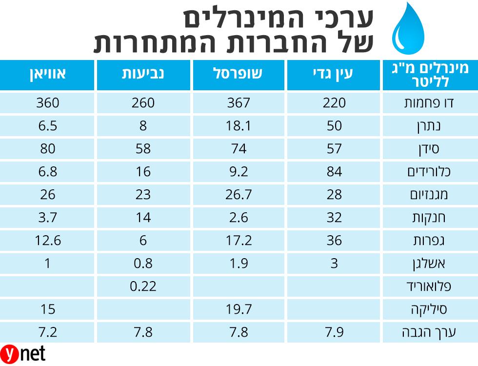 מים מנרלים בישראל ההונאה של המאה מוכרים מי ברז מסוננים במחיר מופקע והחשש זה עלול לגרום לסרטן Artboard_2