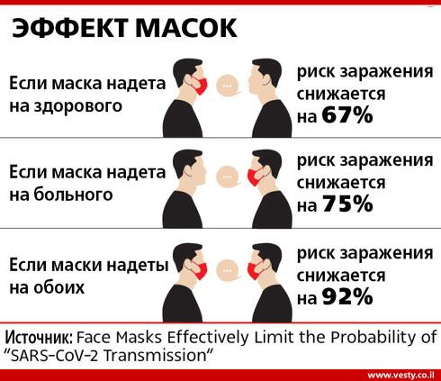 Вести-Ynet
